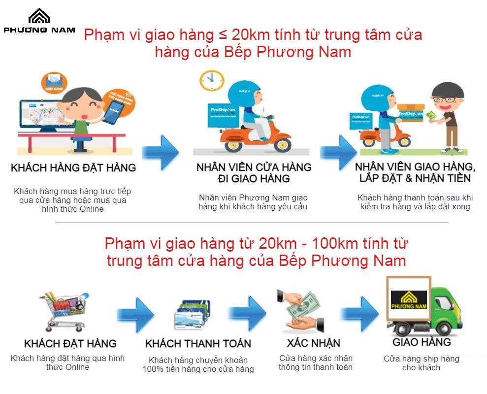 huong dan giao hang Bep Phuong Nam